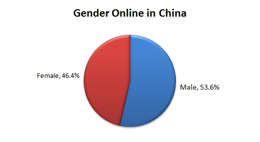 Chinese Online Gender