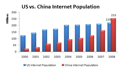 Chinese vs. US internet users