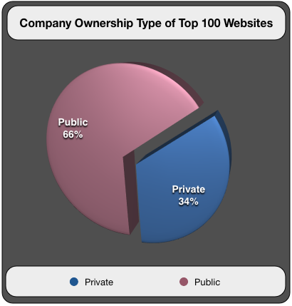 Company Ownership Type of Top 100 Websites