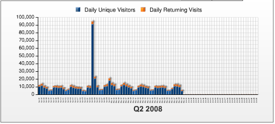 Digg Visitors