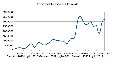 Evolution of traffic from Social Networks in Italy between 2010 and 2012