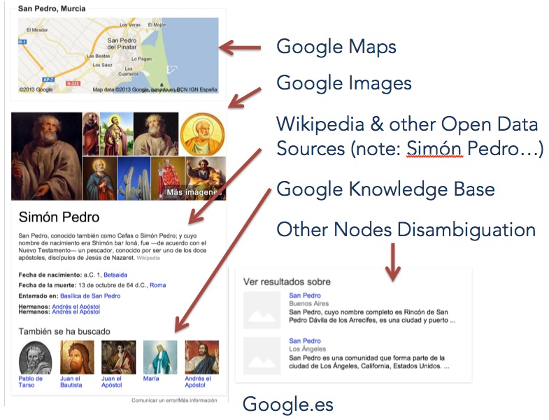 Example of Knowledge Graph Box