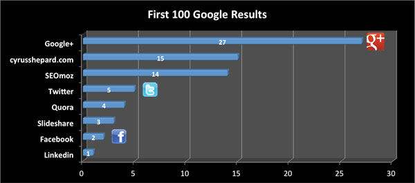 Google+ SEO Dominance
