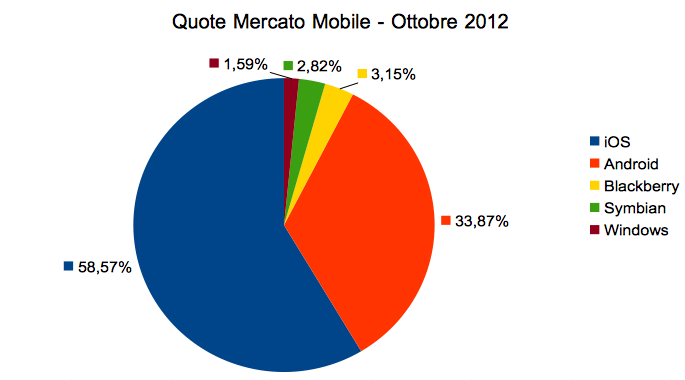 Mobile market shares by iOS in Italy on October 2012