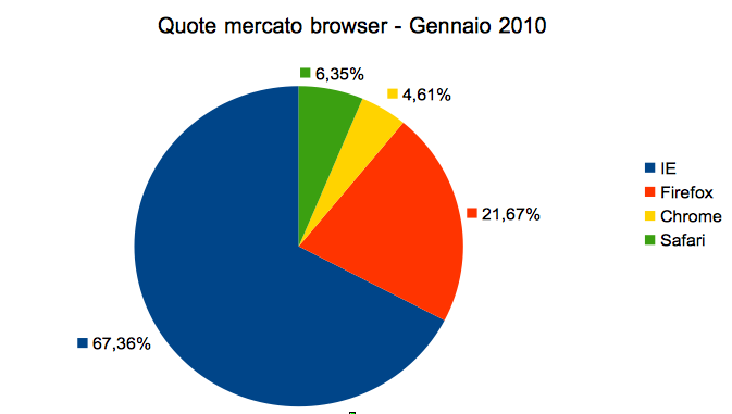 Browsers' Market Share January 2010