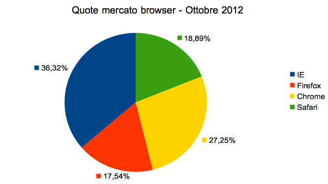 Browser Market Shares on October 2012