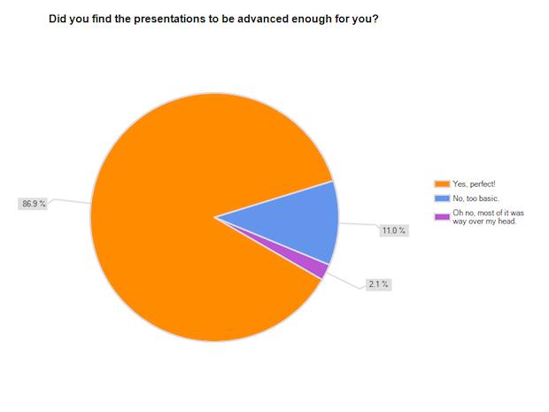 MozCon 2012 Presentations Advanced