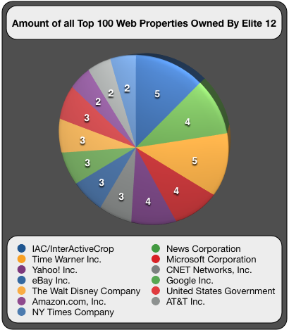 Web Properties Owned By Elite 12