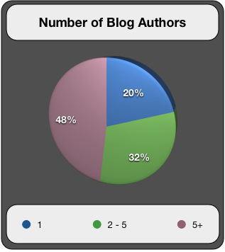 Number of Blog Authors
