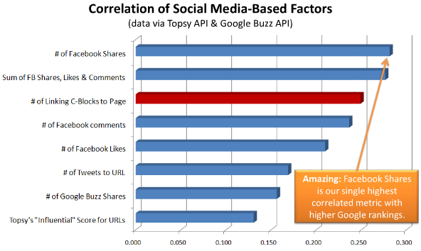 Facebook and other social media correlations with Google search position