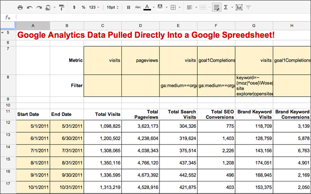 Custom Reporting Using Google Analytics And Google Docs Moz