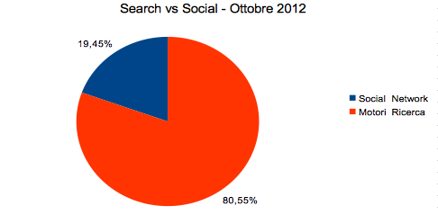 Search vs. Social on October 2012