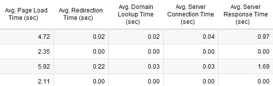 Site speed in GA