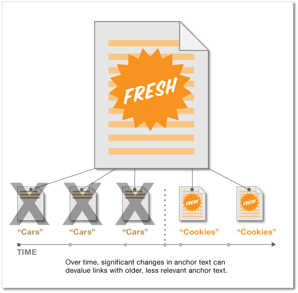 Anchor Text Freshness Signals