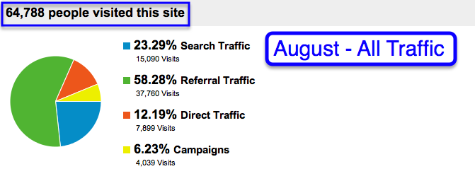 all traffic august