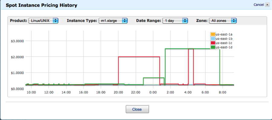Spot Instance Pricing History Graph