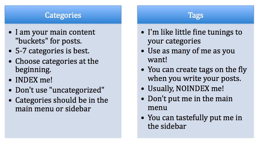 Tag vs category