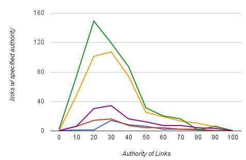 Client Link Profile Graph