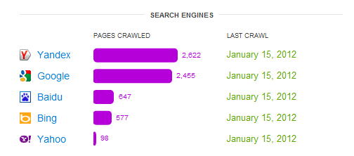 Cloudflare crawl stats