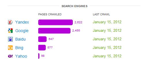 Cloudflare crawl stats