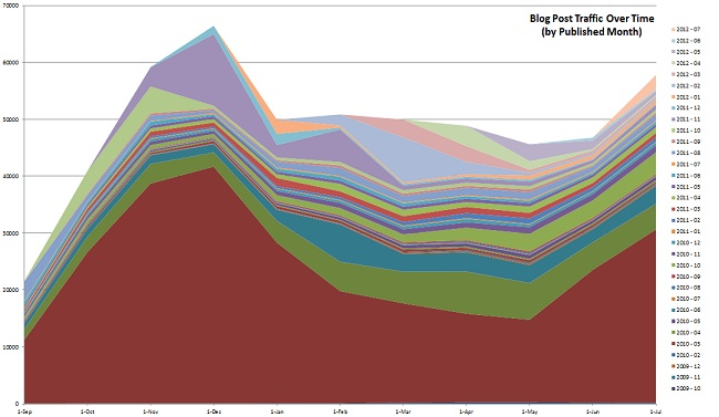 content growth chart