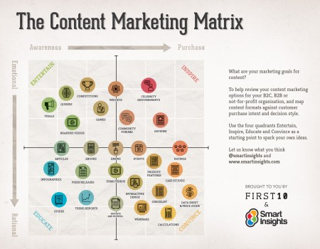 The Ultimate Guide To Content Planning  Moz