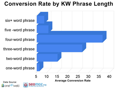 Conversion Rate by Keyword Length