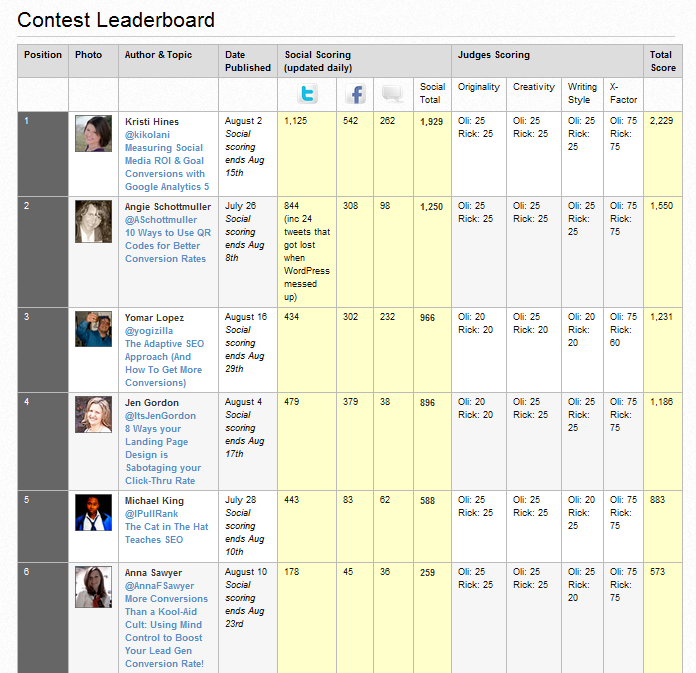 Conversionfest 2011 Leaderboard
