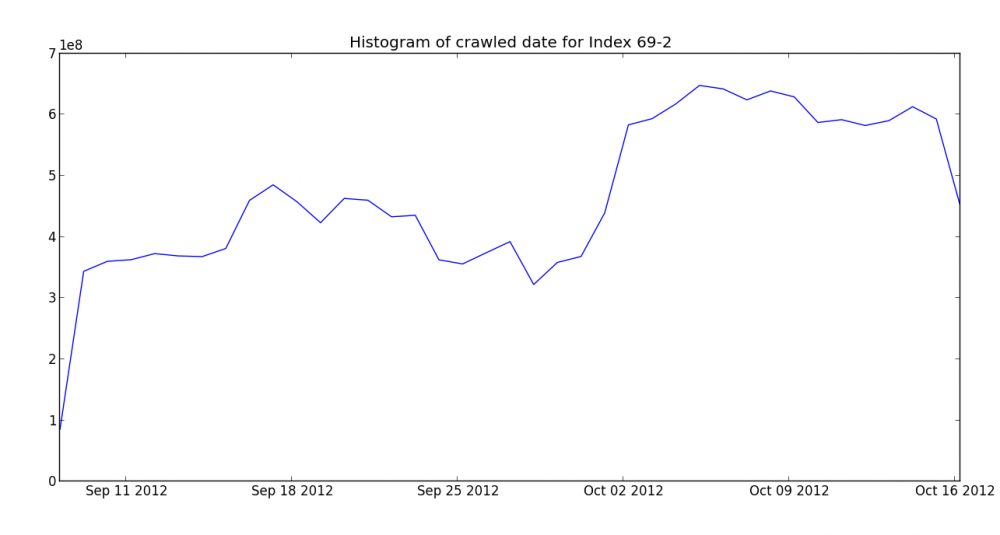 Crawl histogram for November Mozscape index