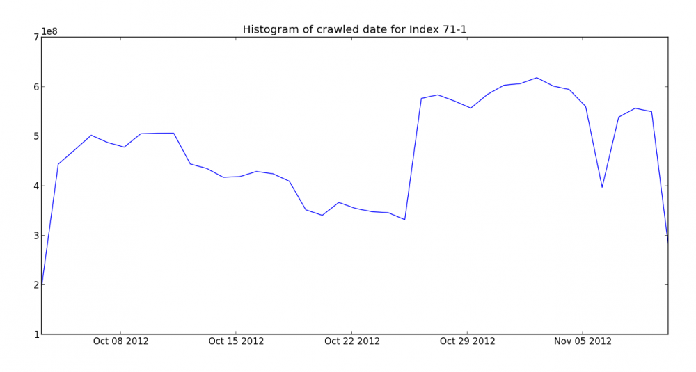 Crawl histogram for the late November Mozscape index