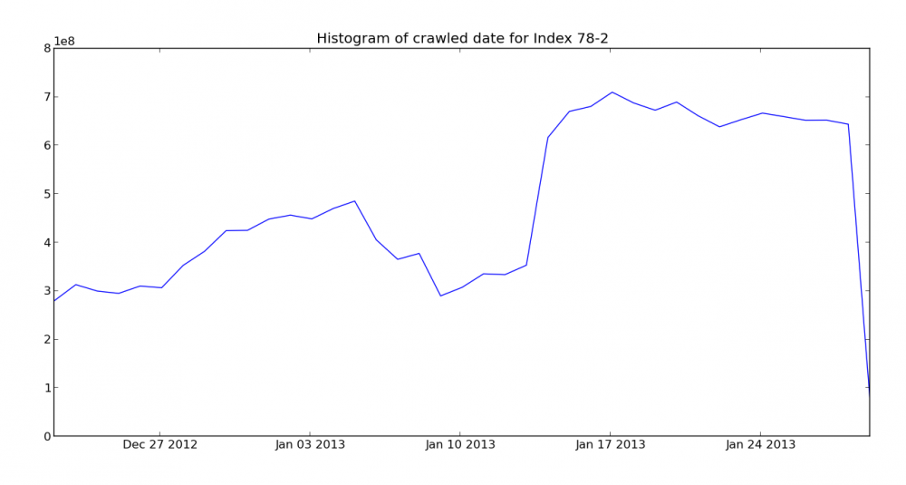 Crawl histogram for the February Mozscape Index