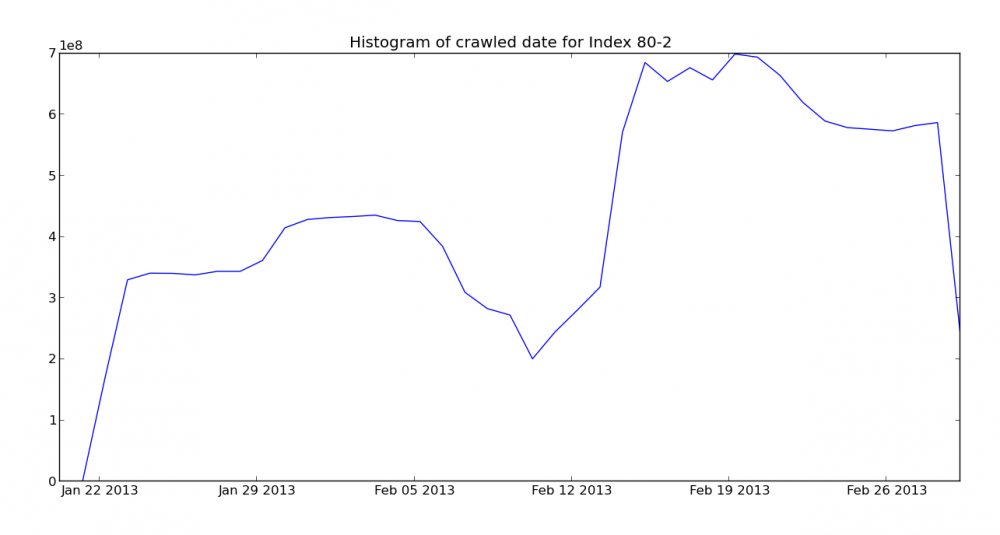 Crawl histogram for the March Mozscape index