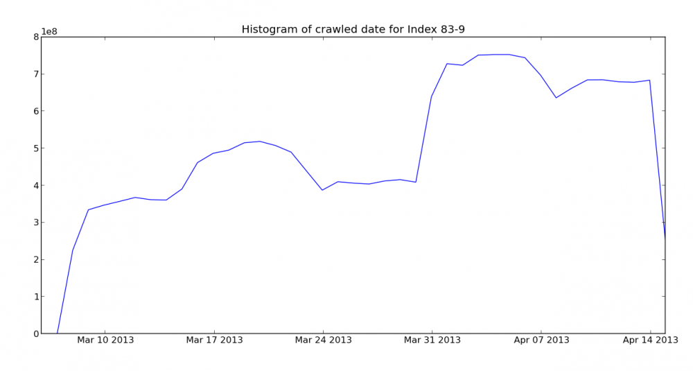 Crawl histogram for May 3, 2013 Mozscape index