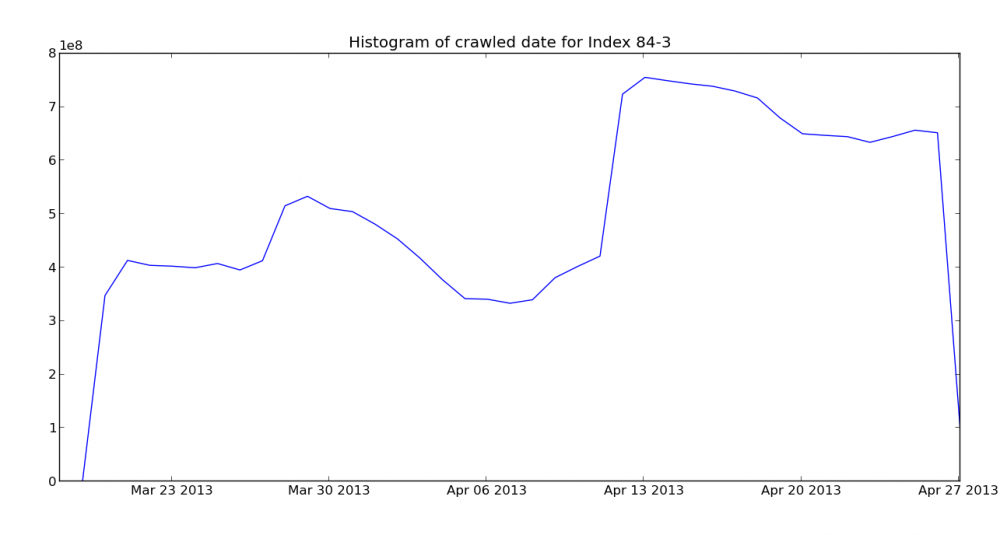 Crawl histogram for May 15, 2013 Mozscape index