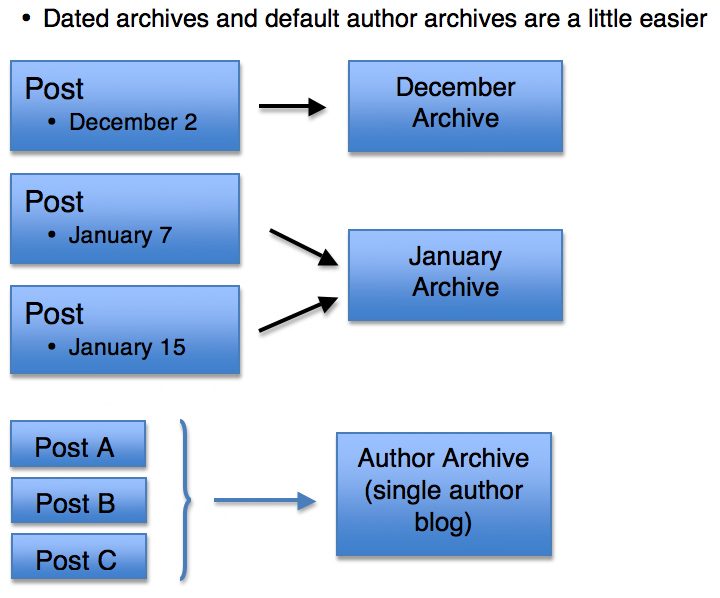 date an author archives relationships