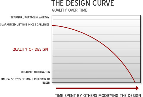 The Design Quality Curve