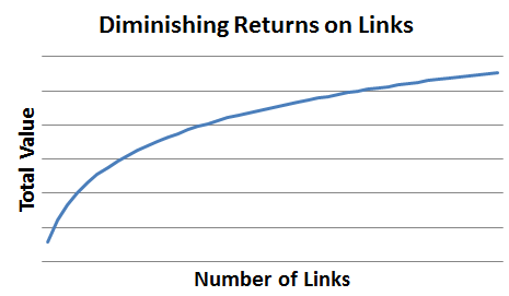 link building diminishing returns