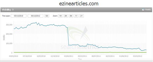 Ezine Articles SEO visibility