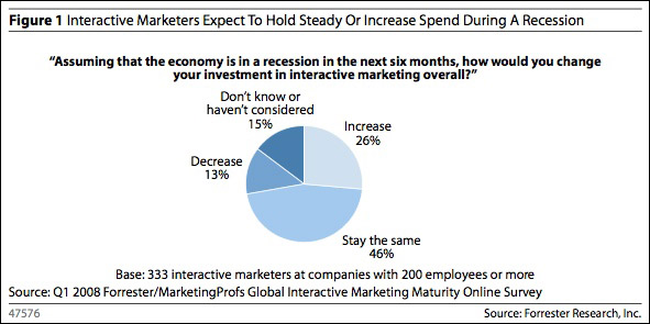 Chart from free Forrester report