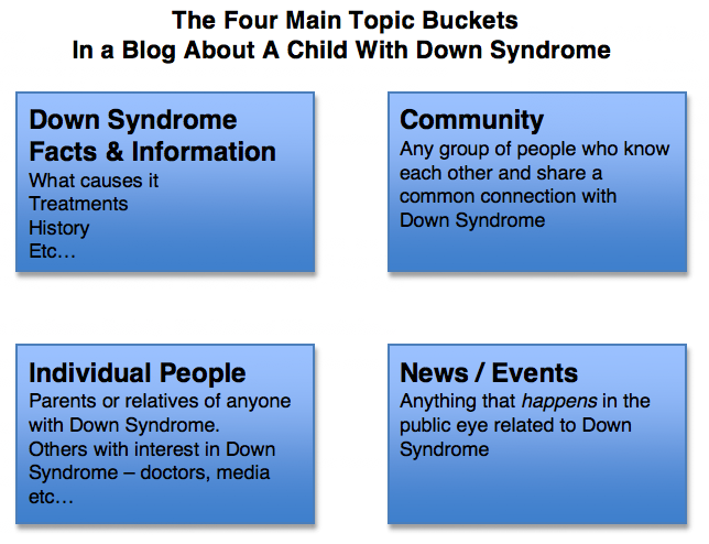 four topic categories