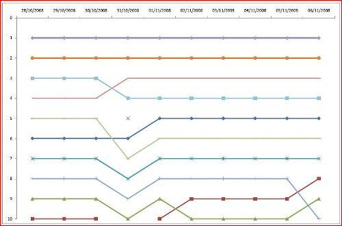free online poker ranking graph