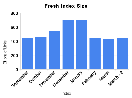 Linkcape Index Size: Links