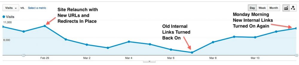 Google Analytics Timeline for Redirects