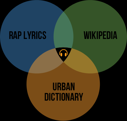 How I Would Do SEO for Rap Genius - Moz
