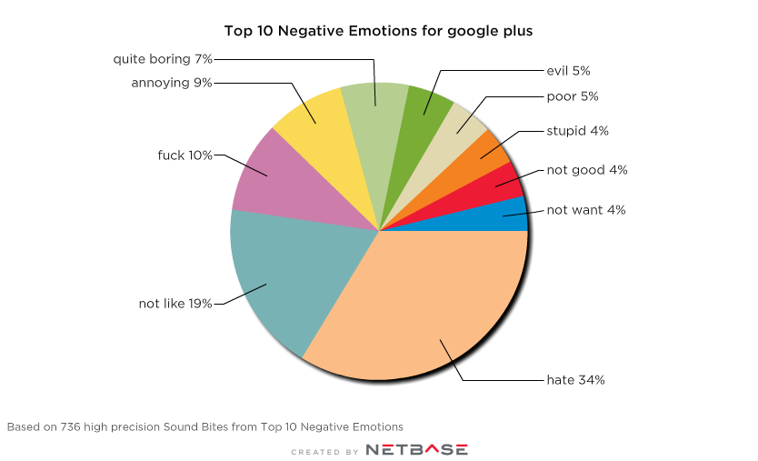 Negative emotions around Google+