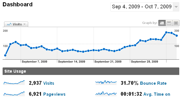 Google Analytics of Traffic After Plugin