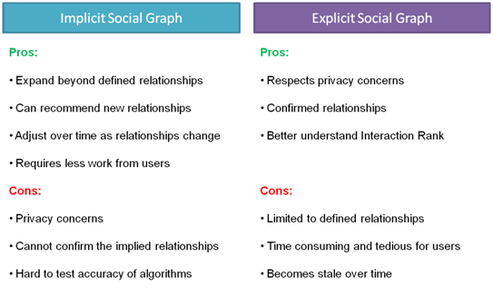 Pros and Cons of Implicit and Explicit Social Graphs