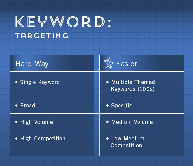 How to rank 25 step master seo blueprint moz easy keyword research malvernweather Image collections