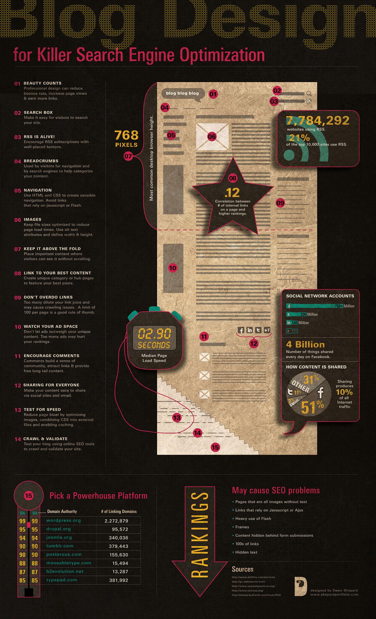 Design Blog blog design for killer seo - infographic - moz