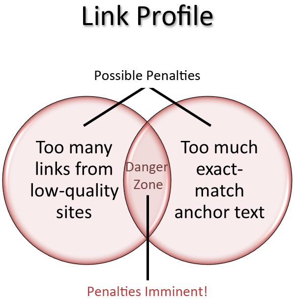 Link penalties - exact match over optimization and spammy sites